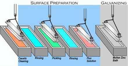 proses-coil-galvanis